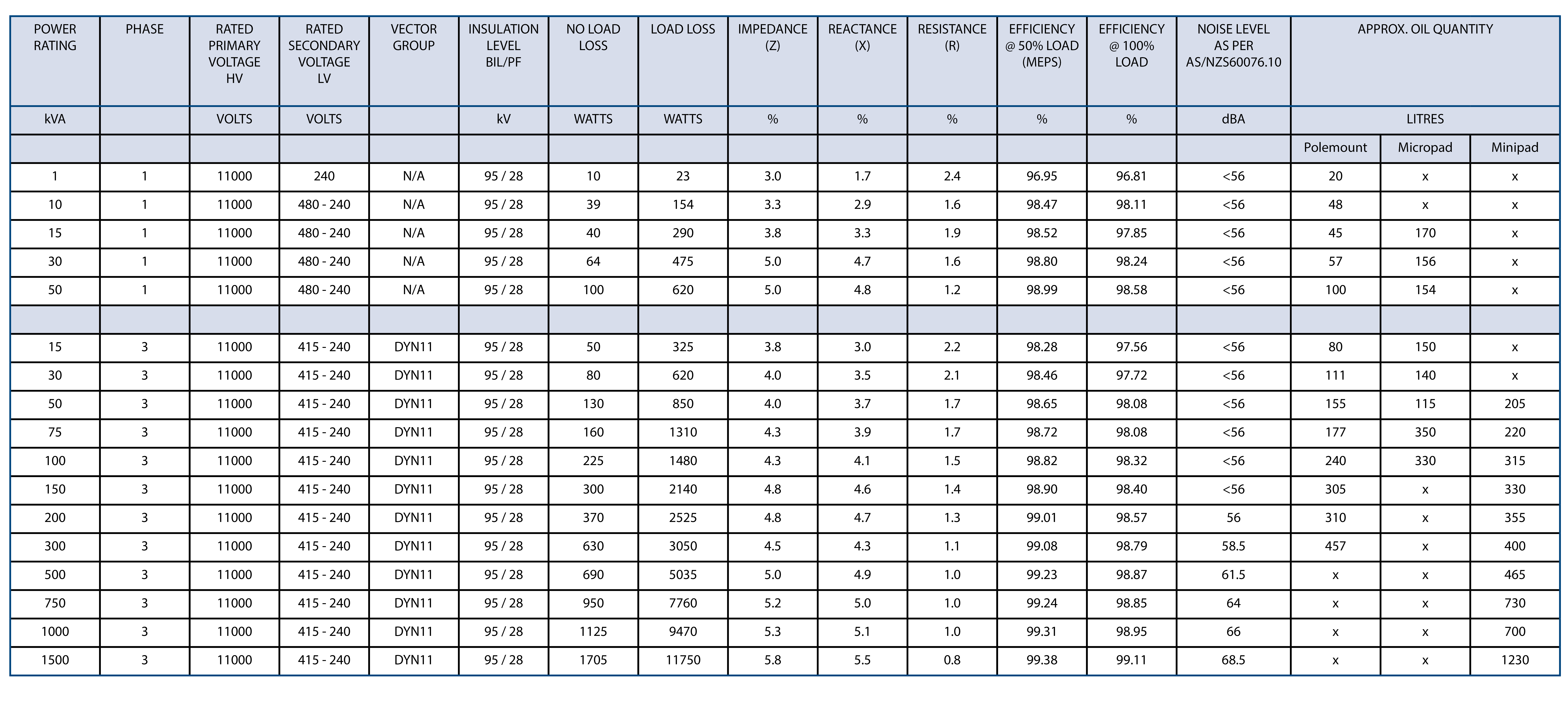 Electrical characteristics for standard 11kV transformers
